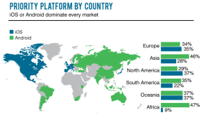 mobile platforms by country