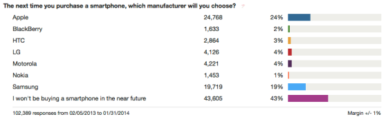 A CivicScience poll on which smartphone consumers will buy
