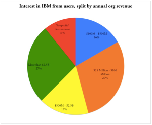 Buyers interested in IBM's marketing automation system