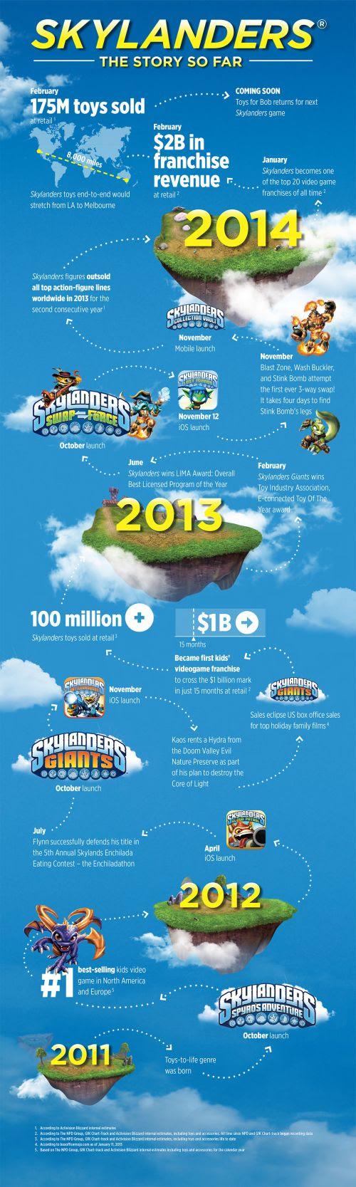 skylanders infographic