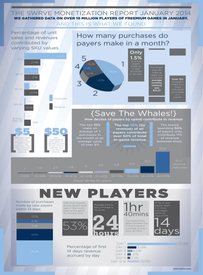 Swrve monetization report