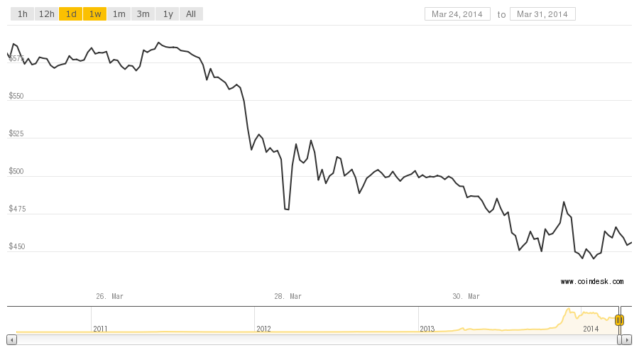 Bitcoin prices plummet after U.S. IRS ruling, rumors of