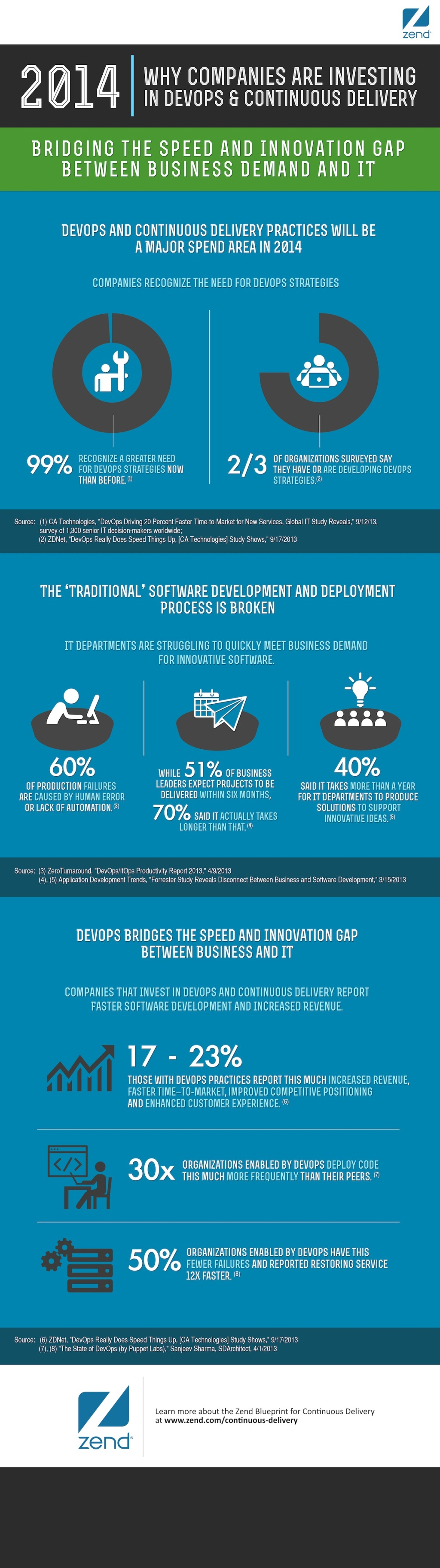 This infographic looks at the growth in DevOps and the reasons more companies are embracing that approach. (Click to see full size).