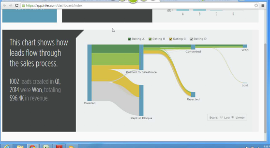 Infer's dashboard showing what happens to leads.