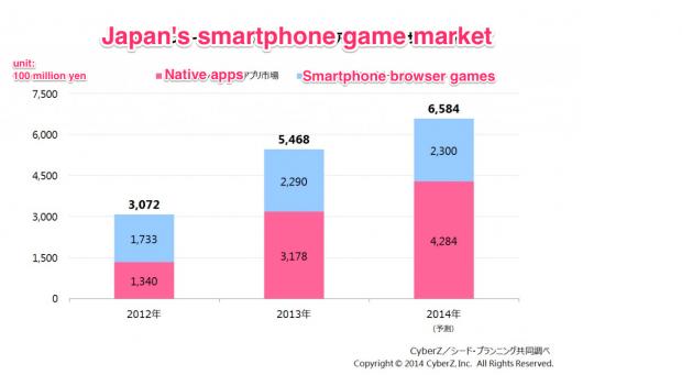 Japan's smartphone game market: Native apps versus browser games