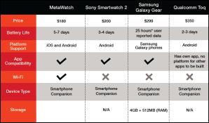 Metawatch_table