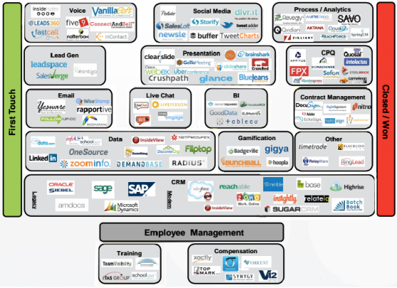 Sales tools landscape