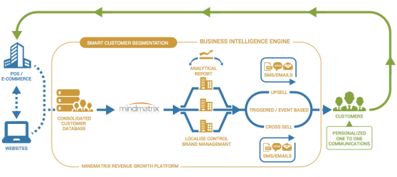 Part of Mindmatrix' marketing engine