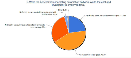 A third of companies who have adopted MA are not satisfied with the results.