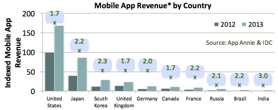 app store monetization by country
