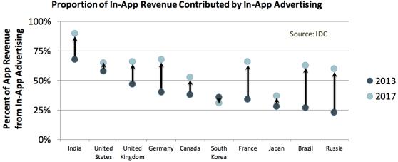 ad revenue vs other app revenue
