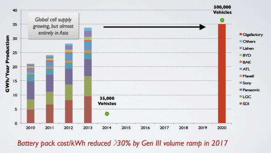 """Tesla predicts that its """"Gigafactory"""" will produce more lithium batteries (by capacity) in 2020 than the entire global production of such batteries in 2013."""