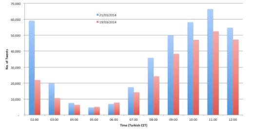 Turkey Twitter Data