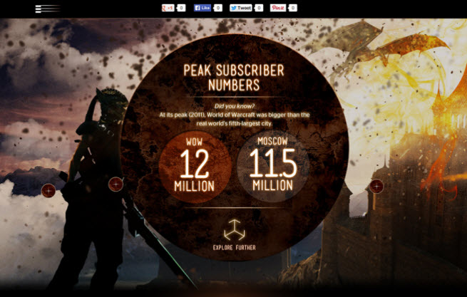 World of Warcraft population