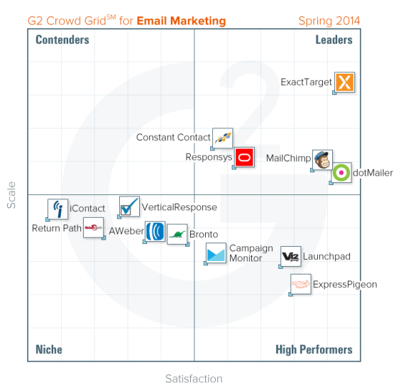 2014-Spring-Email-Marketing