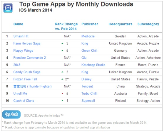Top game downloads on iOS in March