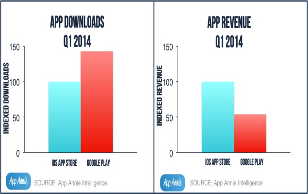 Download and revenue comparison between iOS and Android.
