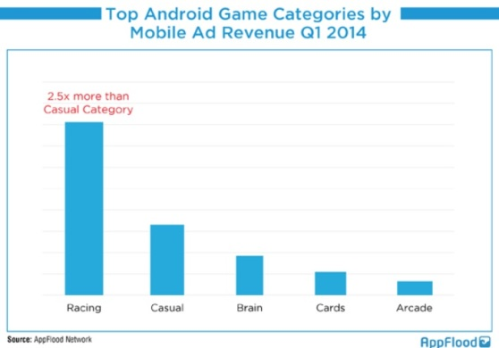 Top Android game categories in Q1 2014