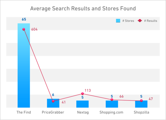 avgsearchresults_stores