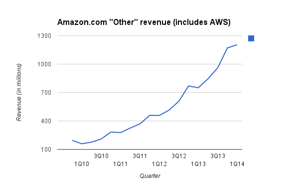 AWS REVENUE 1Q14 3333
