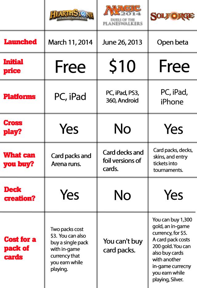Digital Card Game Chart