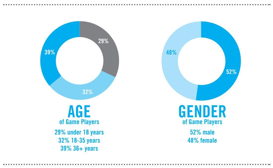 The ESA updates its demographic figures.