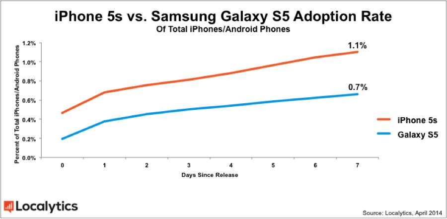 Galaxy S5 adoption chart