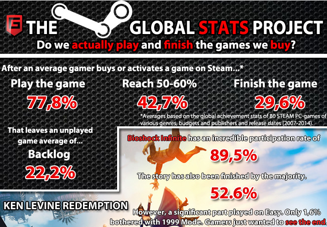 Steam Global Stats Project