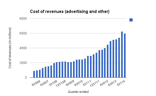 GOOG cost of revenues 033114