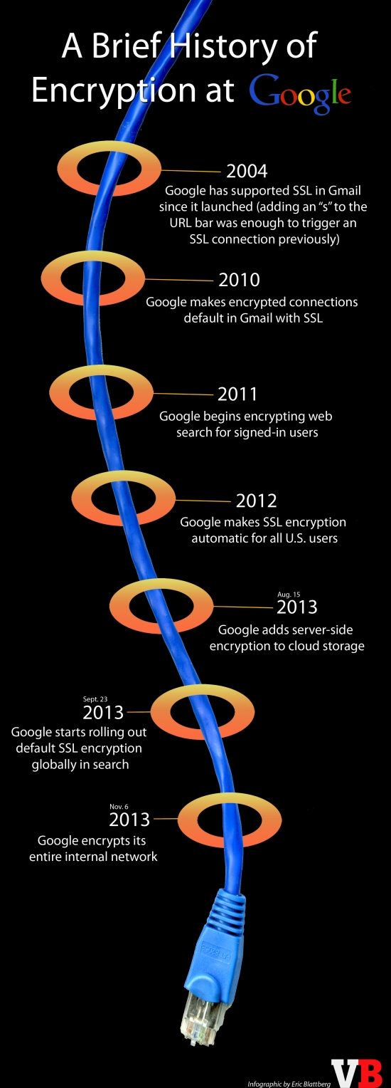 Google-encryption-timeline