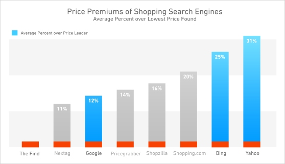 4 things you should know about e-commerce in 2014 | VentureBeat