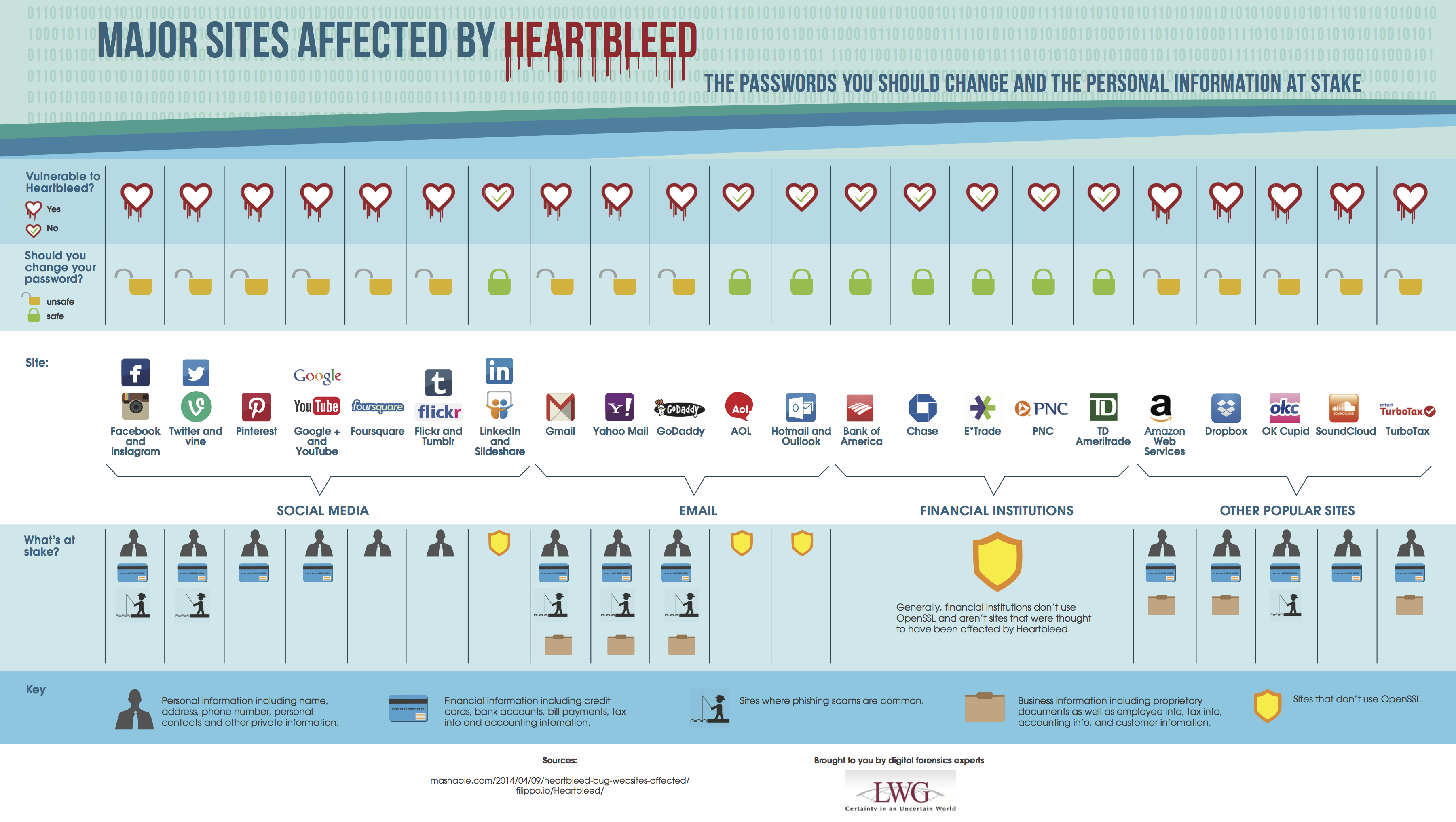 All the passwords you should change because of Heartbleed