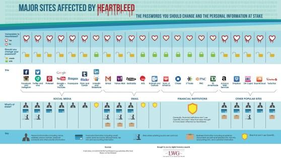 LWG_Heartbleed