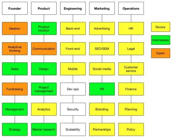 Entrepreneur's skill tree