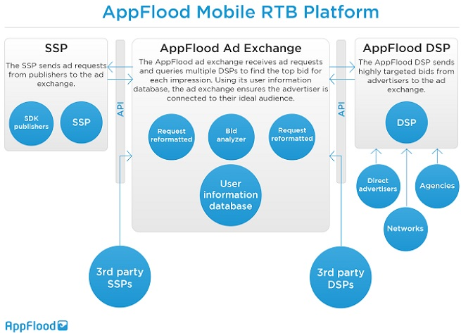 Papaya's AppFlood mobile real-time bidding platform.