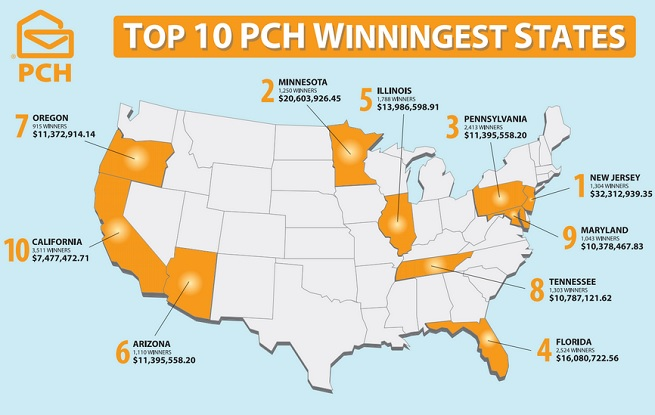 PCH across the states