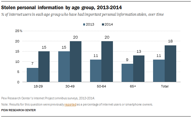Pew stolen personal data by age