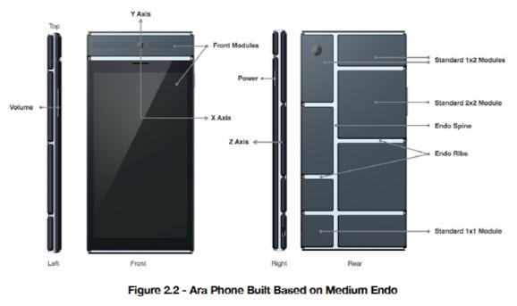 A medium endo with modules
