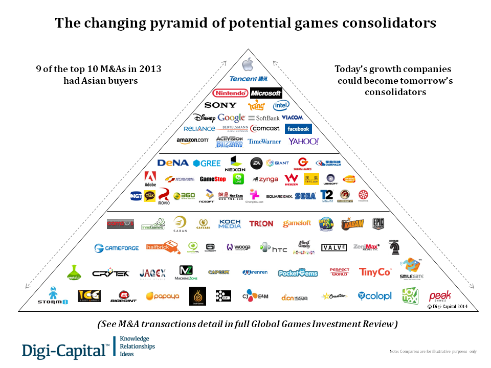 Digi-Capital's chart illustrating the companies most capable of making big acquisitions.