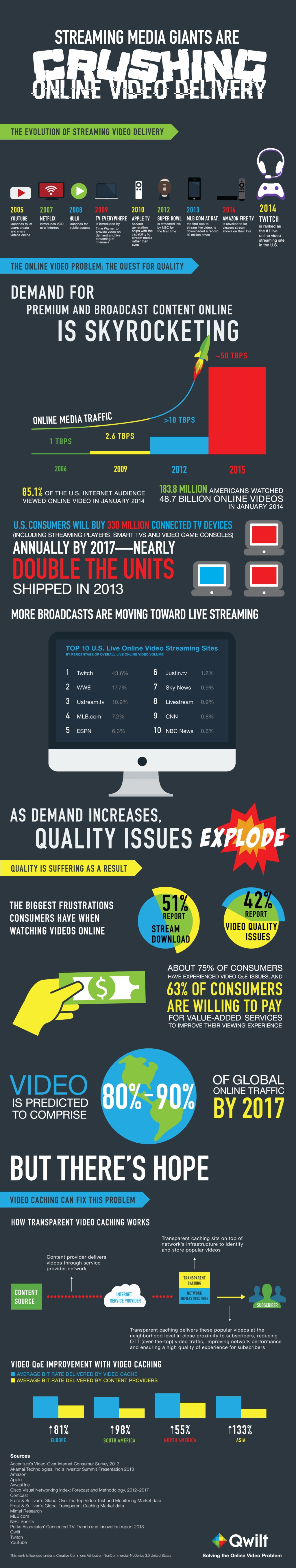 Qwilt streaming infographic