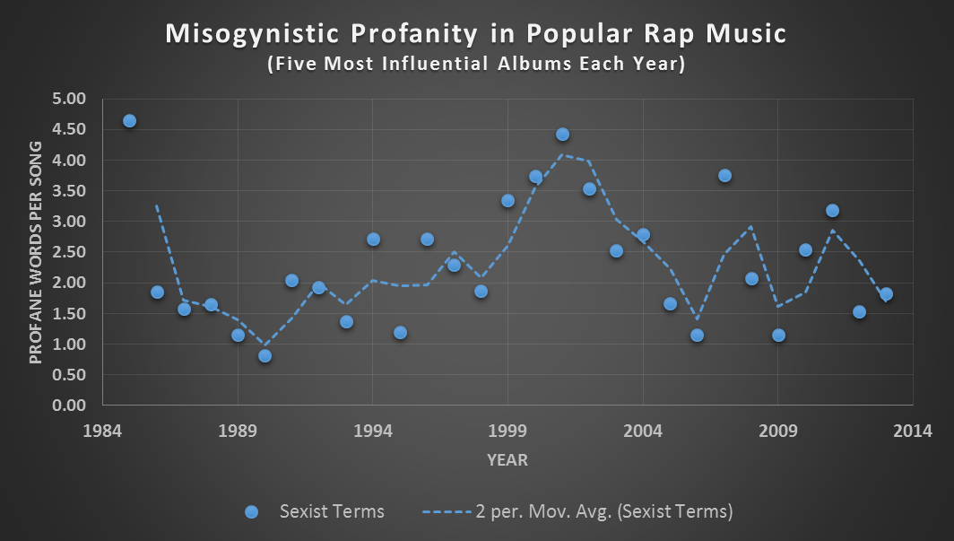 analysis of the origins of rap music This is a major reason why rap music is such a relevant artistic expression - it communicates the concerns and sentiments of those who are rarely given voice for the most part, hip-hop culture was associated and designated to the east coast, and specifically the new york area.