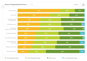 CMO's key areas of focus for 2014