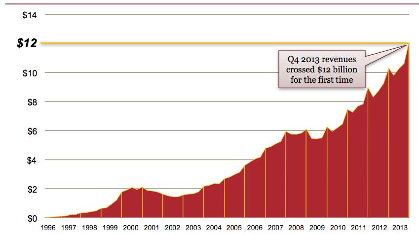 Digital ad revenue passed $40B in 2013