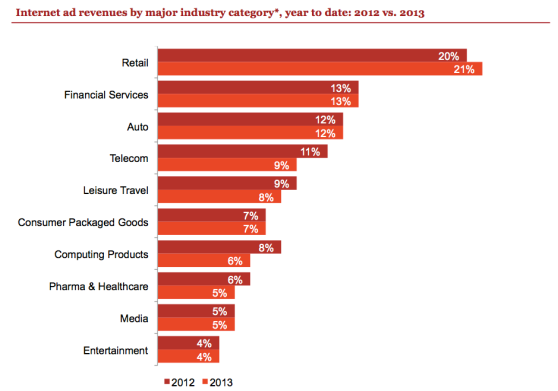 ad revenues by category