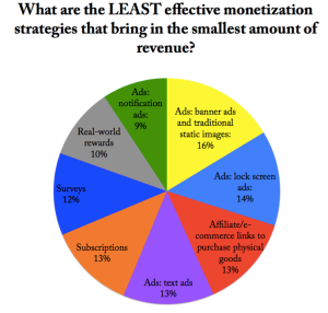 least effective mobiles games monetization methods