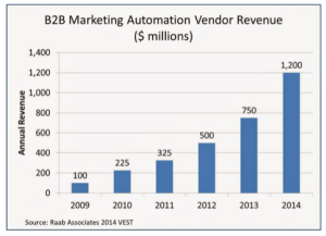marketing automation industry growth