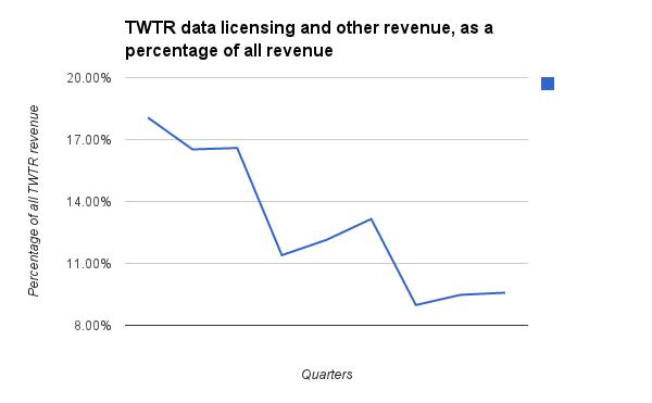 TWTR data processing revenue percentage 1Q14