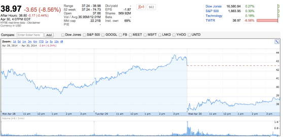 Twitter's stock price ($TWTR) was sharply down today, following its quarterly earnings report yesterday.