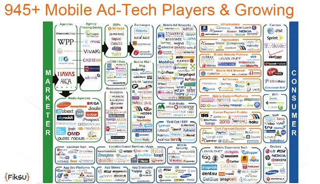 The ad-tech market