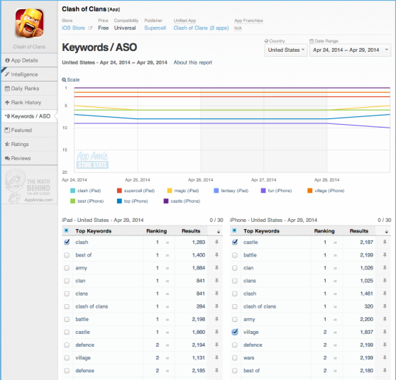 App Annie's app store optimization will show you where your competitors rank